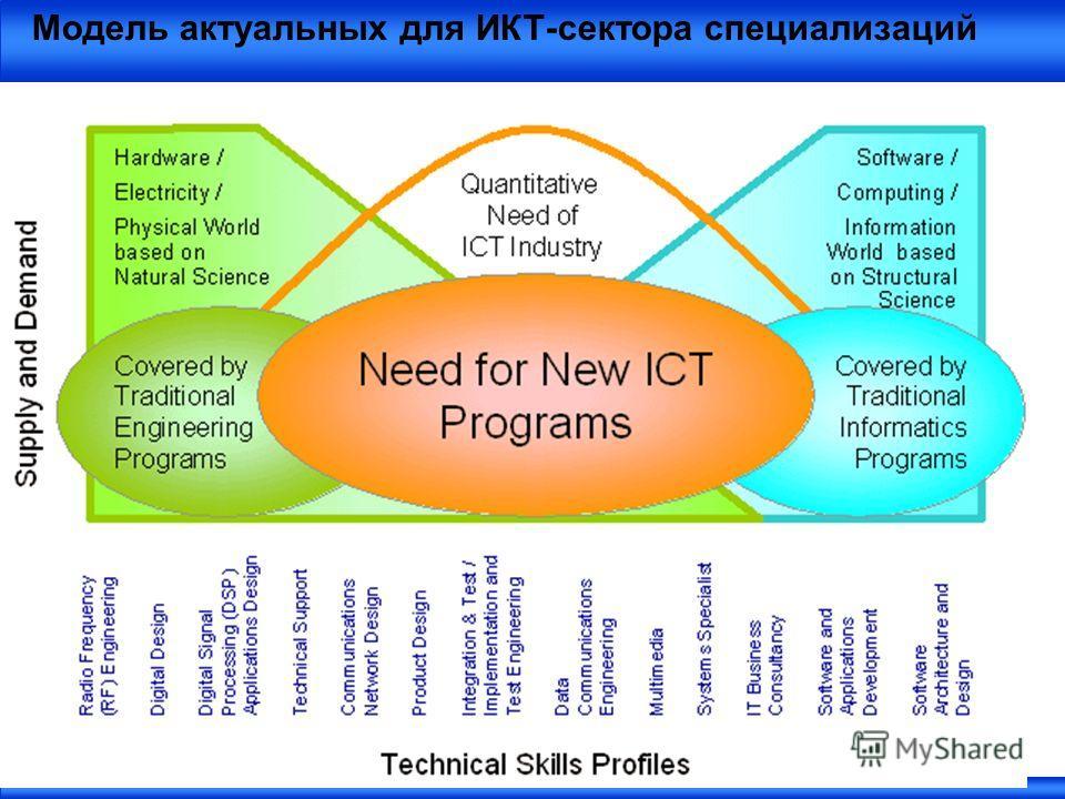 Модель актуальных для ИКТ-сектора специализаций
