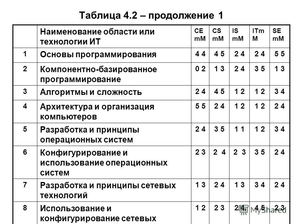 Таблица 4.2 – продолжение 1 Наименование области или технологии ИТ CE mM CS mM IS mM ITm M SE mM 1 Основы программирования 4 4 52 4 5 2 Компонентно-базированное программирование 0 20 21 32 43 51 3 3 Алгоритмы и сложность 2 44 51 2 3 4 4 Архитектура и