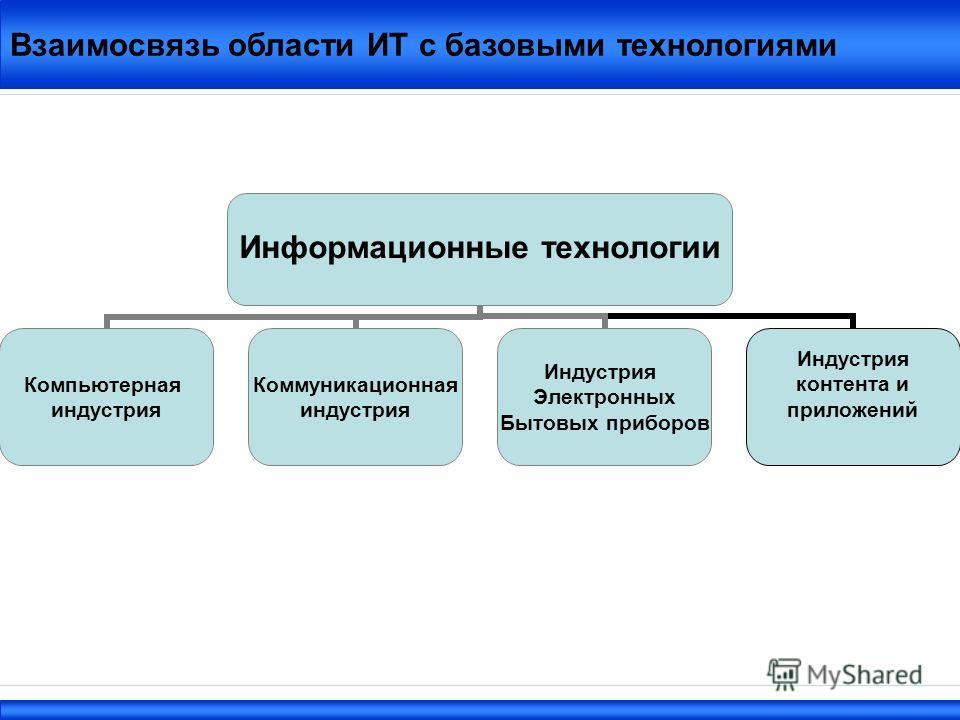 Взаимосвязь области ИТ с базовыми технологиями Информационные технологии Компьютерная индустрия Коммуникационная индустрия Индустрия Электронных Бытовых приборов Индустрия контента и приложений