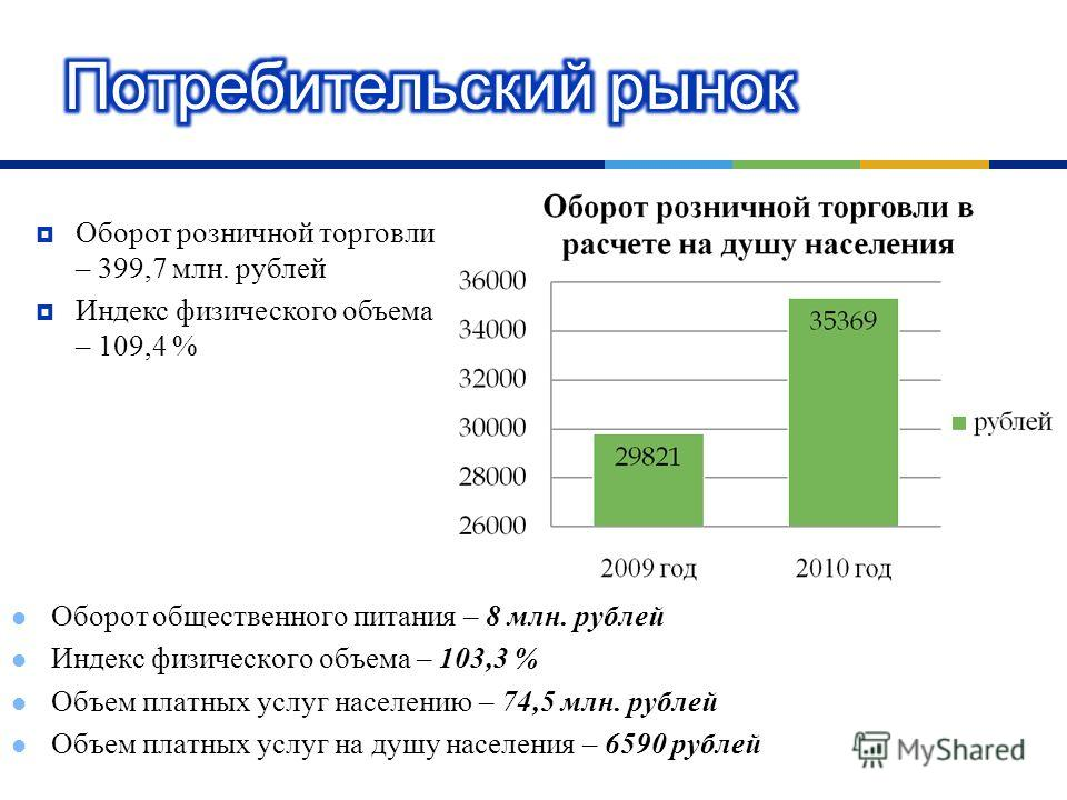 Оборот розничной торговли – 399,7 млн. рублей Индекс физического объема – 109,4 % Оборот общественного питания – 8 млн. рублей Индекс физического объема – 103,3 % Объем платных услуг населению – 74,5 млн. рублей Объем платных услуг на душу населения
