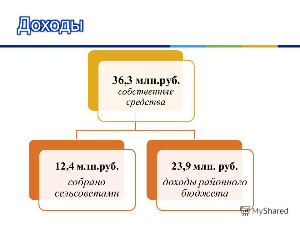 36,3 млн.руб. собственные средства 12,4 млн.руб. собрано сельсоветами 23,9 млн. руб. доходы районного бюджета