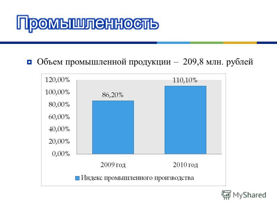 Объем промышленной продукции – 209,8 млн. рублей