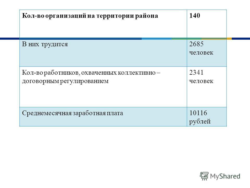 Кол - во организаций на территории района 140 В них трудится 2685 человек Кол - во работников, охваченных коллективно – договорным регулированием 2341 человек Среднемесячная заработная плата 10116 рублей