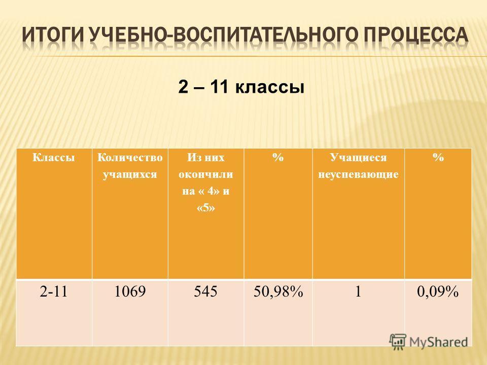 Классы Количество учащихся Из них окончили на « 4» и «5» % Учащиеся неуспевающие % 2-11106954550,98%10,09% 2 – 11 классы