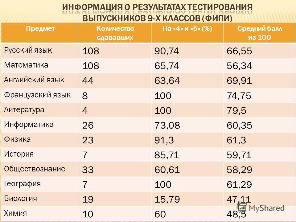 ПредметКоличество сдававших На «4» и «5» (%)Средний балл из 100 Русский язык 10890,7466,55 Математика 10865,7456,34 Английский язык 4463,6469,91 Французский язык 810074,75 Литература 410079,5 Информатика 2673,0860,35 Физика 2391,361,3 История 785,715