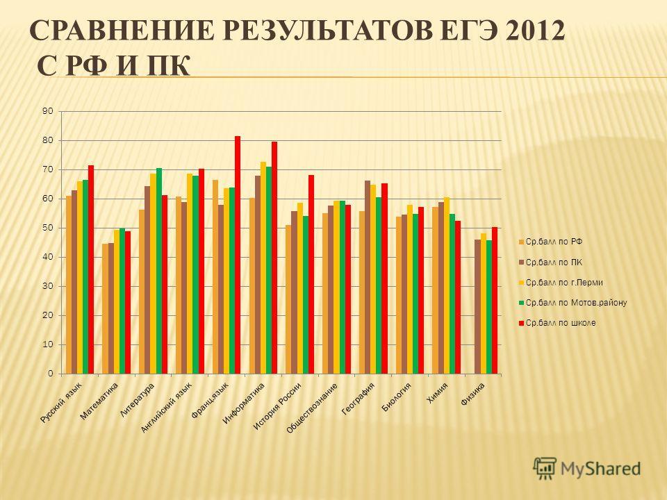 СРАВНЕНИЕ РЕЗУЛЬТАТОВ ЕГЭ 2012 С РФ И ПК
