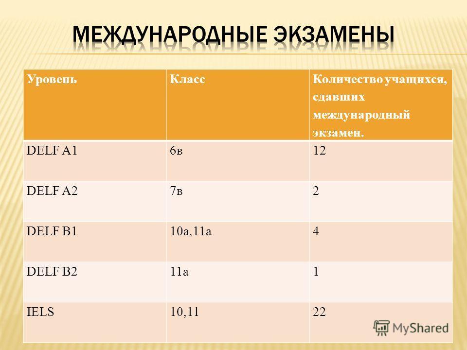 УровеньКласс Количество учащихся, сдавших международный экзамен. DELF A16в12 DELF A27в2 DELF B110а,11а4 DELF B211а1 IELS10,1122