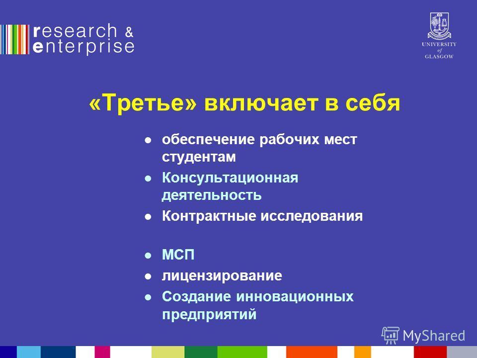 «Третье» включает в себя обеспечение рабочих мест студентам Консультационная деятельность Контрактные исследования МСП лицензирование Создание инновационных предприятий
