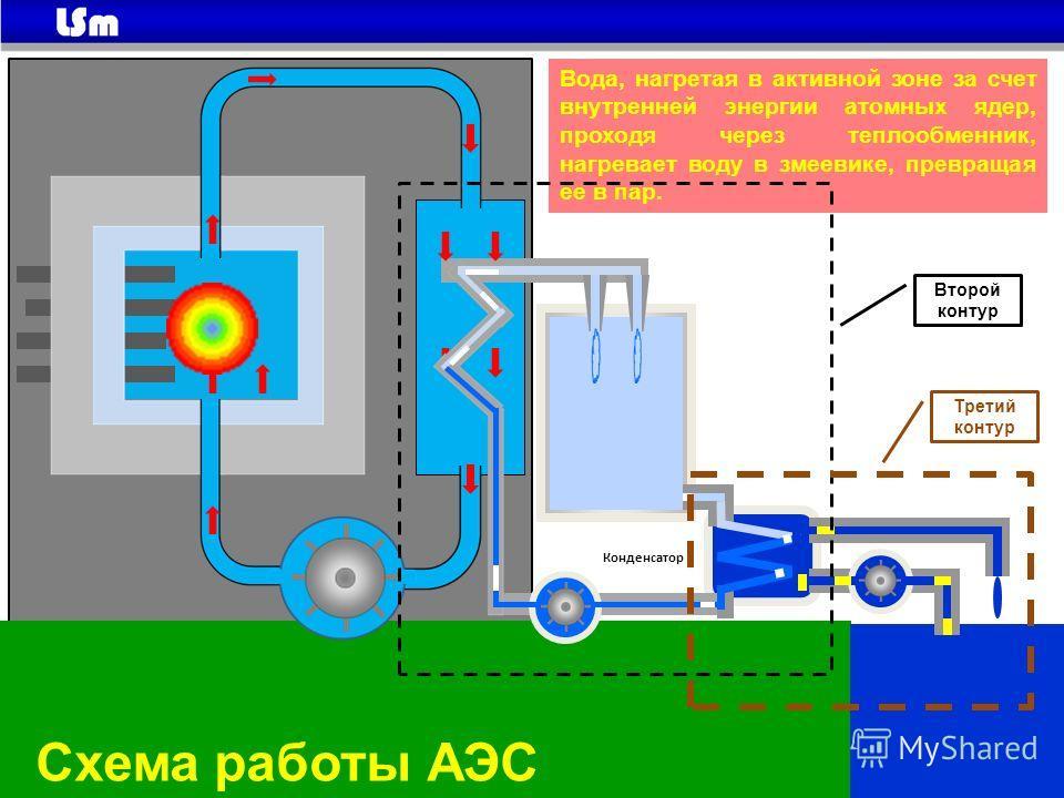 Конденсатор Схема работы АЭС Вода, нагретая в активной зоне за счет внутренней энергии атомных ядер, проходя через теплообменник, нагревает воду в змеевике, превращая ее в пар. Второй контур Третий контур