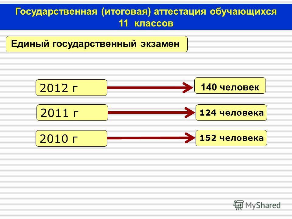 Государственная (итоговая) аттестация обучающихся 11 классов Единый государственный экзамен 140 человек 2012 г 2010 г 2011 г 152 человека 124 человека