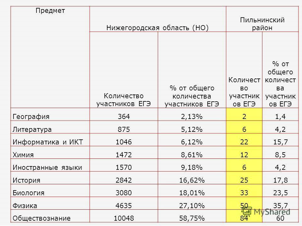 Предмет Нижегородская область (НО) Пильнинский район Количество участников ЕГЭ % от общего количества участников ЕГЭ Количест во участник ов ЕГЭ % от общего количест ва участник ов ЕГЭ География3642,13%21,4 Литература8755,12%64,2 Информатика и ИКТ104
