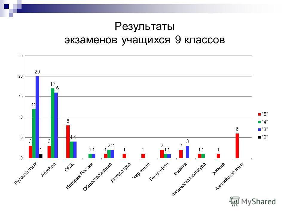 Результаты экзаменов учащихся 9 классов