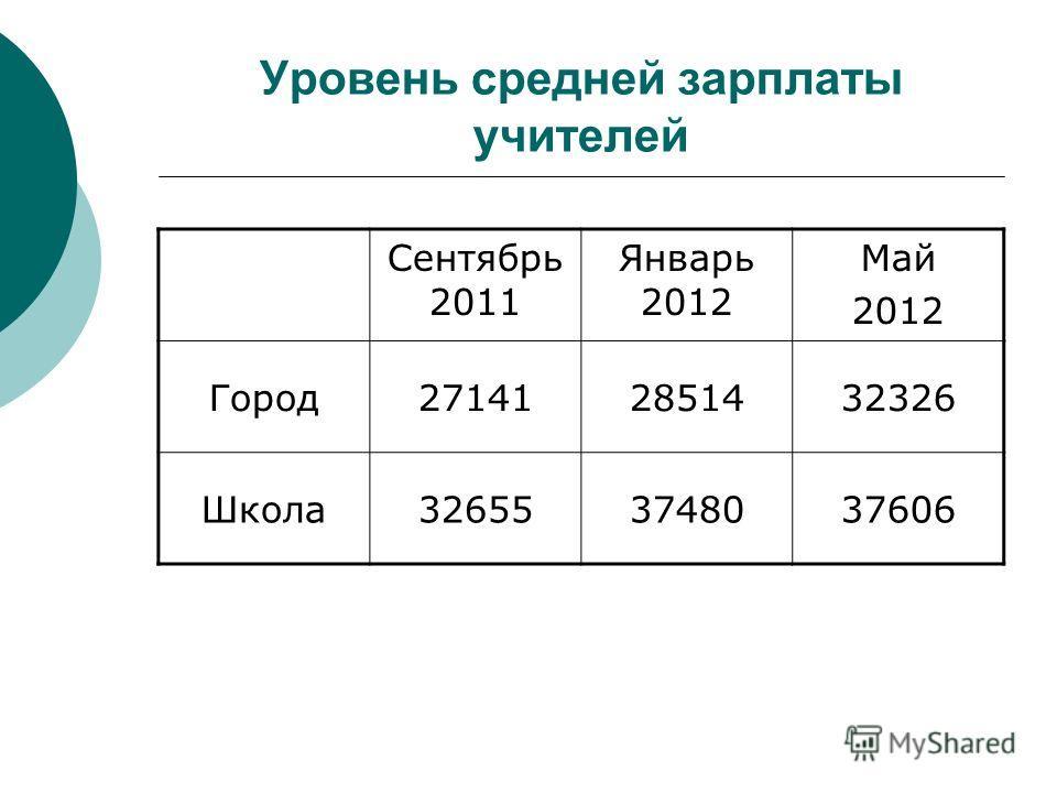 Уровень средней зарплаты учителей Сентябрь 2011 Январь 2012 Май 2012 Город271412851432326 Школа326553748037606