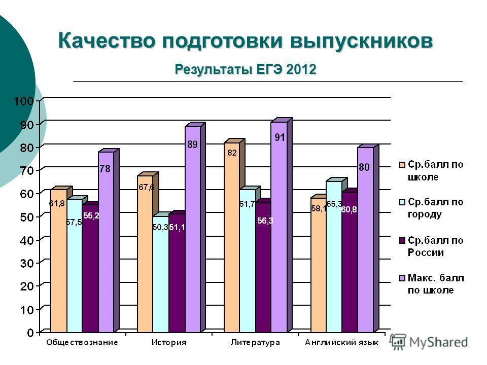 Качество подготовки выпускников Результаты ЕГЭ 2012