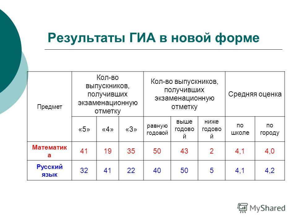 Результаты ГИА в новой форме Предмет Кол-во выпускников, получивших экзаменационную отметку Средняя оценка «5»«4»«3» равную годовой выше годово й ниже годово й по школе по городу Математик а 411935504324,14,0 Русский язык 324122405054,14,2