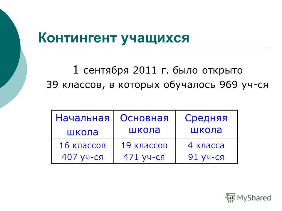 Контингент учащихся 1 сентября 2011 г. было открыто 39 классов, в которых обучалось 969 уч-ся Начальная школа Основная школа Средняя школа 16 классов 407 уч-ся 19 классов 471 уч-ся 4 класса 91 уч-ся