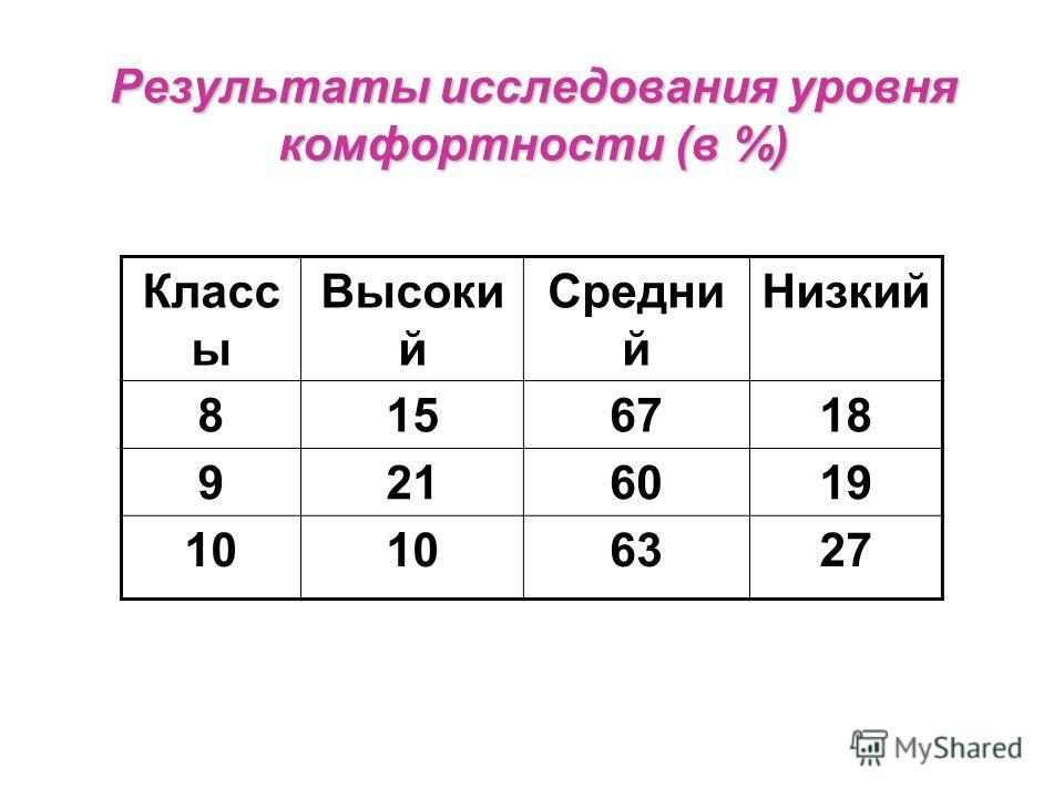 Результаты исследования уровня комфортности (в %) Класс ы Высоки й Средни й Низкий 8156718 9216019 10 6327