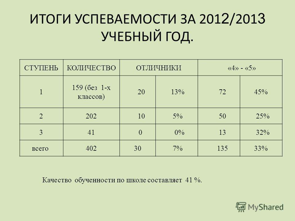 ИТОГИ УСПЕВАЕМОСТИ ЗА 201 2 /201 3 УЧЕБНЫЙ ГОД. СТУПЕНЬКОЛИЧЕСТВООТЛИЧНИКИ «4» - «5» 1 159 (без 1-х классов) 20 13% 7245% 2202 10 5% 50 25% 341 0 0% 13 32% всего 40230 7% 13533% Качество обученности по школе составляет 41 %.