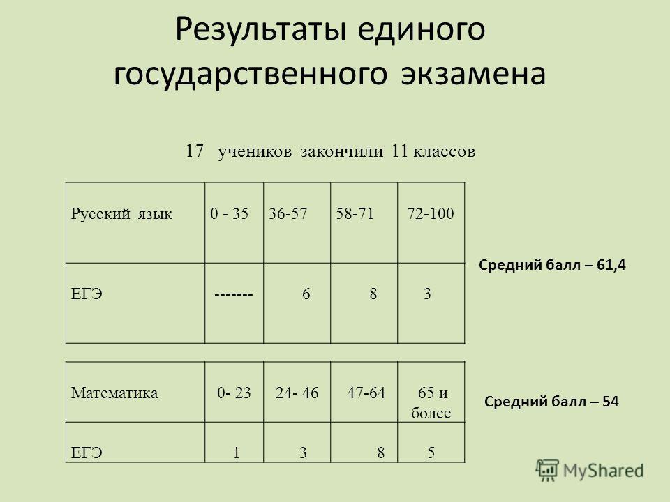 Результаты единого государственного экзамена 17 учеников закончили 11 классов Русский язык 0 - 35 36-57 58-71 72-100 ЕГЭ ------- 6 8 3 Математика 0- 23 24- 46 47-64 65 и более ЕГЭ 1 3 8 5 Средний балл – 61,4 Средний балл – 54