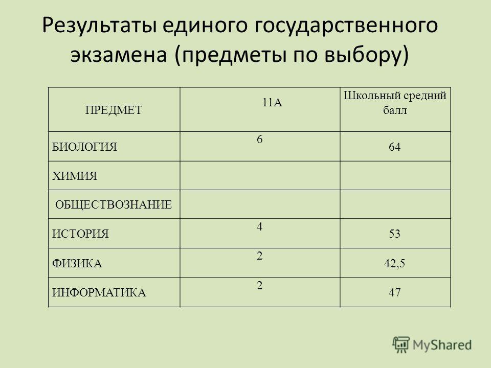 Результаты единого государственного экзамена (предметы по выбору) ПРЕДМЕТ 11А Школьный средний балл БИОЛОГИЯ 6 64 ХИМИЯ ОБЩЕСТВОЗНАНИЕ ИСТОРИЯ 4 53 ФИЗИКА 2 42,5 ИНФОРМАТИКА 2 47