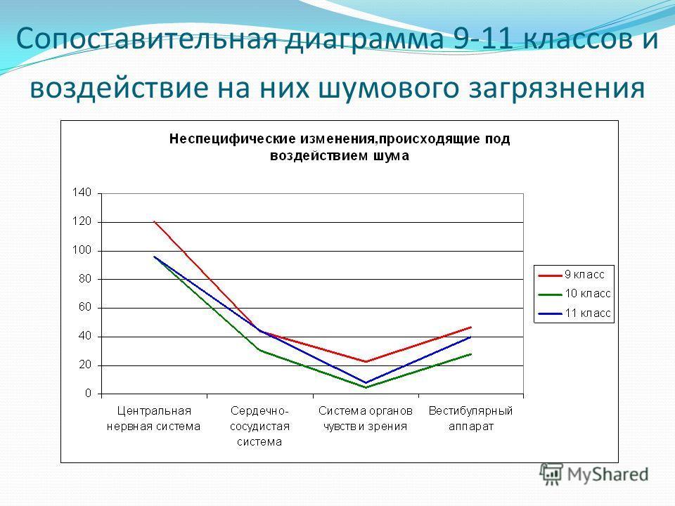 Сопоставительная диаграмма 9-11 классов и воздействие на них шумового загрязнения