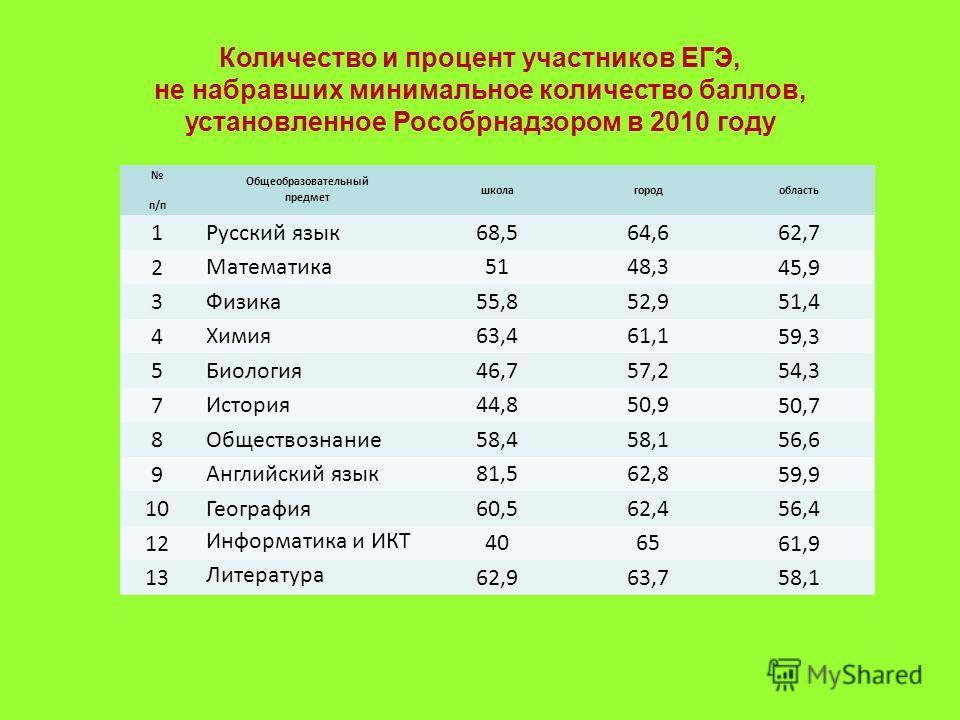 Количество и процент участников ЕГЭ, не набравших минимальное количество баллов, установленное Рособрнадзором в 2010 году п/п Общеобразовательный предмет школагородобласть 1 Русский язык68,564,6 62,7 2 Математика5148,3 45,9 3 Физика55,852,9 51,4 4 Хи
