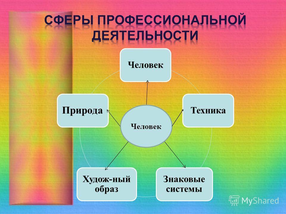 ЧеловекТехника Знаковые системы Худож-ный образ Природа Человек