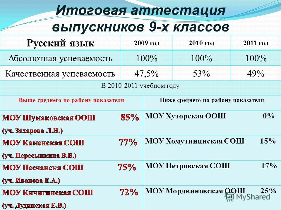 Итоговая аттестация выпускников 9-х классов Русский язык 2009 год2010 год2011 год Абсолютная успеваемость100% Качественная успеваемость47,5%53%49% В 2010-2011 учебном году Выше среднего по району показателяНиже среднего по району показателя МОУ Хутор