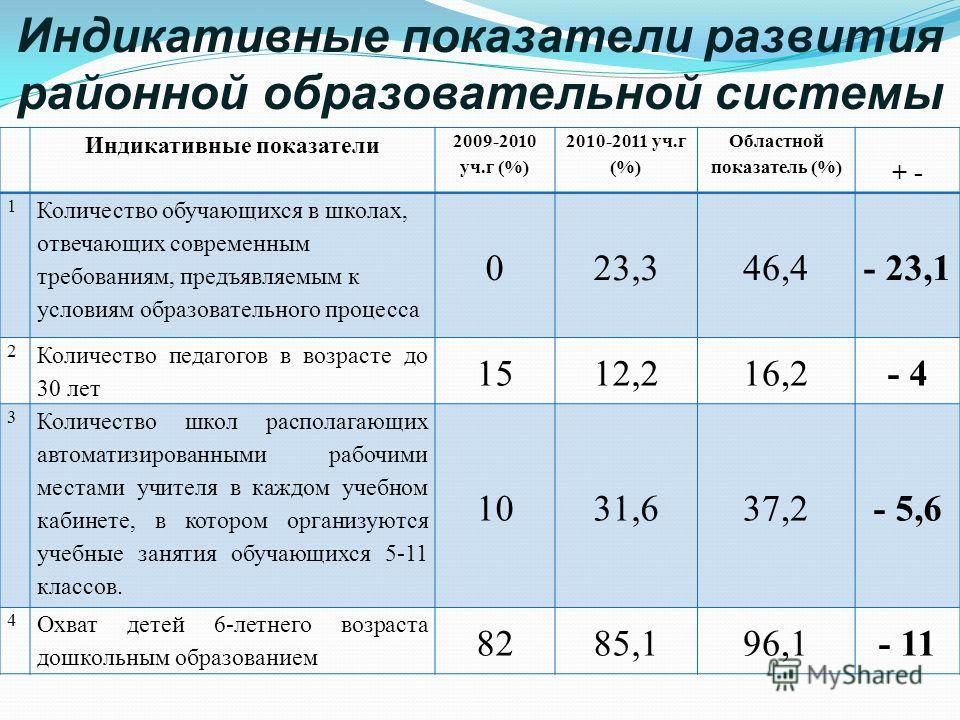 Индикативные показатели развития районной образовательной системы Индикативные показатели 2009-2010 уч.г (%) 2010-2011 уч.г (%) Областной показатель (%) + - 1 Количество обучающихся в школах, отвечающих современным требованиям, предъявляемым к услови