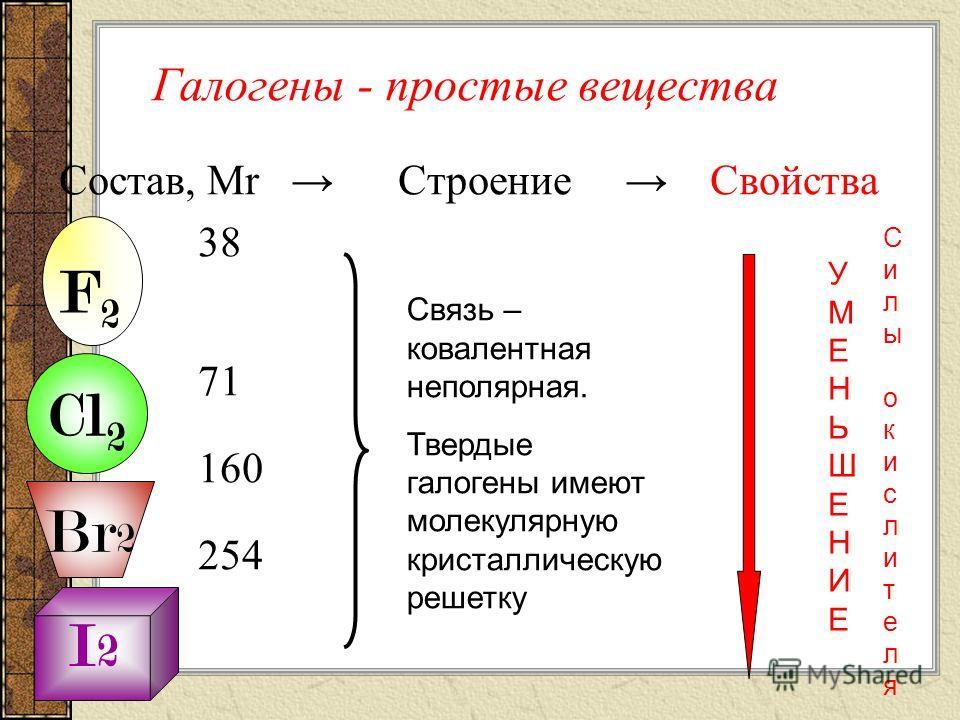 УМЕНЬШАЕТСЯУМЕНЬШАЕТСЯ Положение Строение Свойства в ПСХЭ атома R ЭО Ок. св. 71 4.1 99 2.83 114 2.74 133 2.21