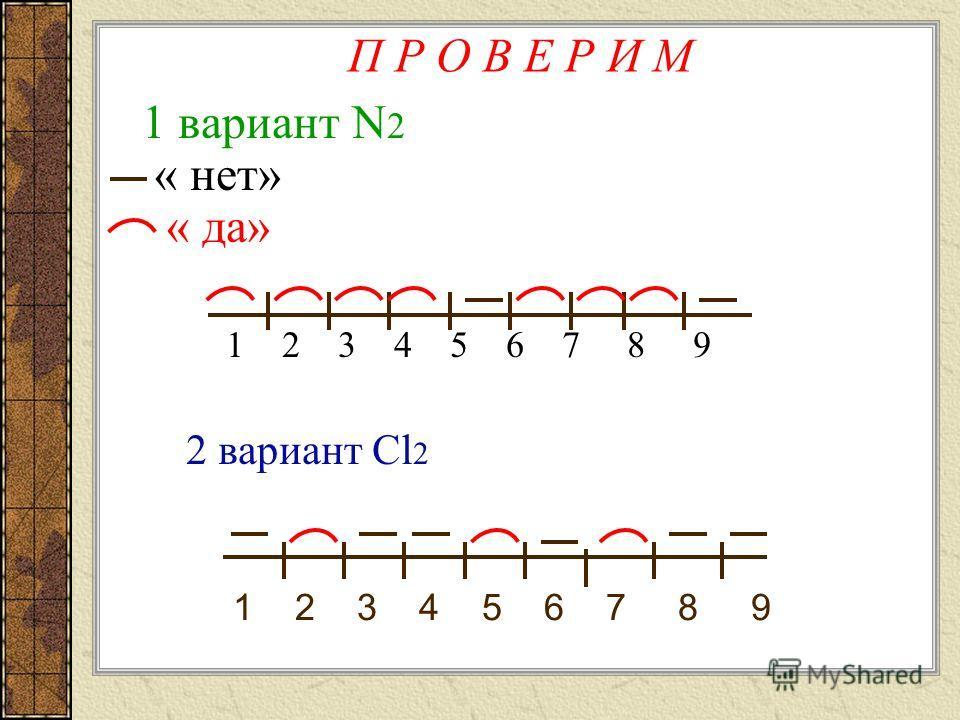 Графический диктант 1 вариант N2 2 вариант Cl2 Газ без цвета, вкуса и запаха. Молекула двухатомна. Взаимодействует с кислородом. В лаборатории получают разложением KMnO 4 и H 2 O 2. С водородом взаимодействует при действии света или нагревании. Химич