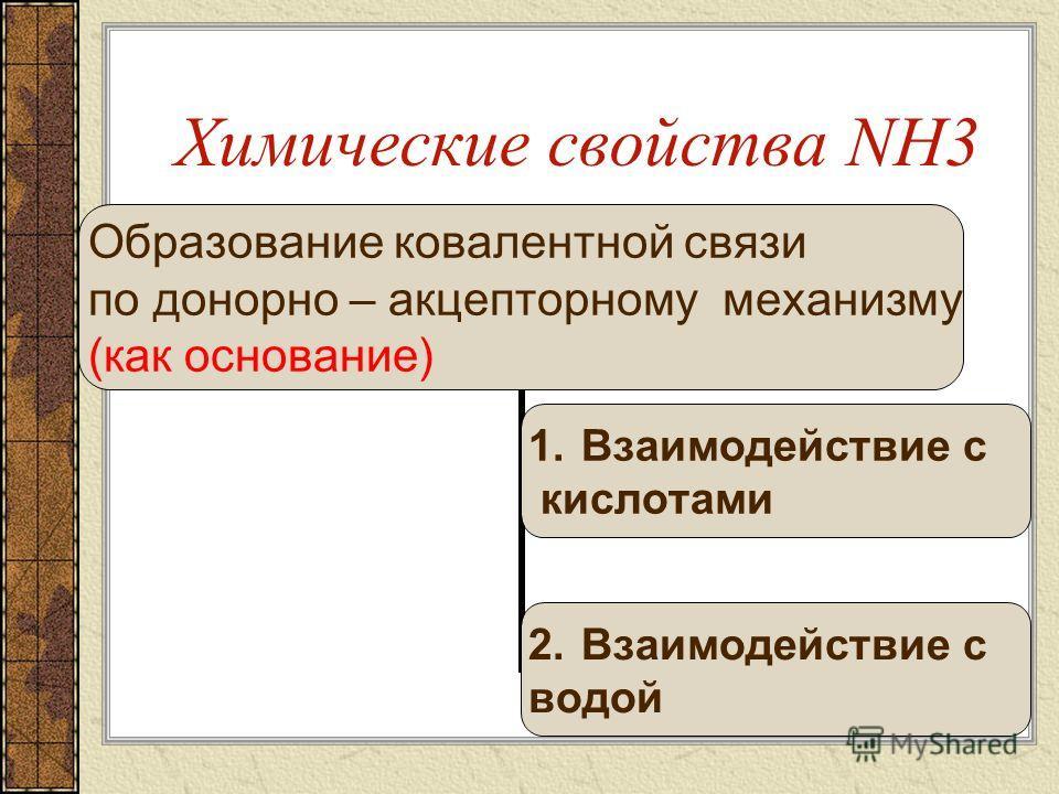 Химические свойства NH3