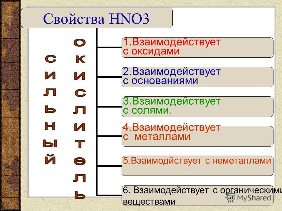 Физические свойства АЗОТНОЙ КИСЛОТЫ НNО3НNО3 Ж tºкип.=82,6ºС; tº=-42 º С - прозрачные кристаллы Ц; З- резкий Р в Н 2 О – неограниченно (гигроскопична)