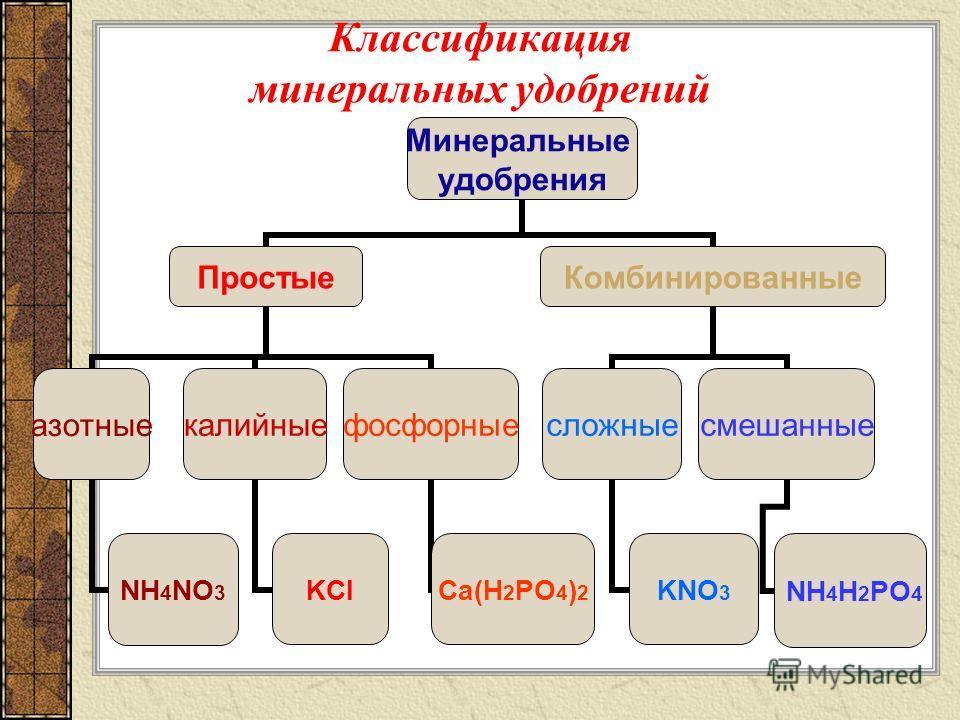 Классификация минеральных удобрений Минеральные удобрения Простые азотныекалийныефосфорные Комбинированные сложныесмешанные