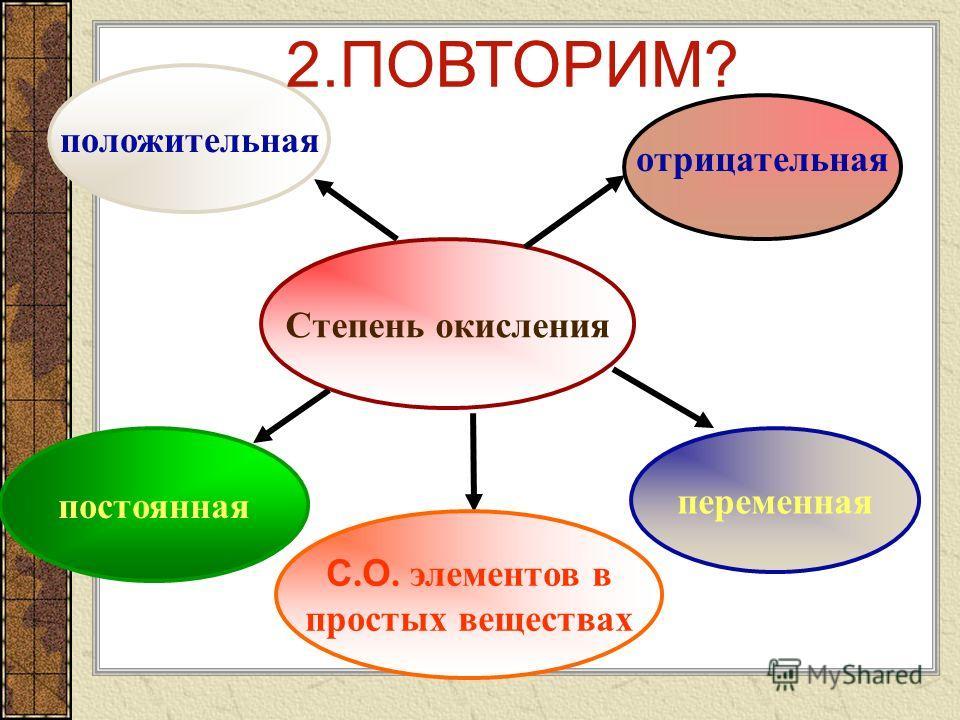 1. В каких соединениях валентность определена неправильно? I II I I III II I II II IV Ag 2 O; FeO; Fe 2 O 3 ; N 2 O; SO 2 ; II II VII II CaO; Mn 2 O 7