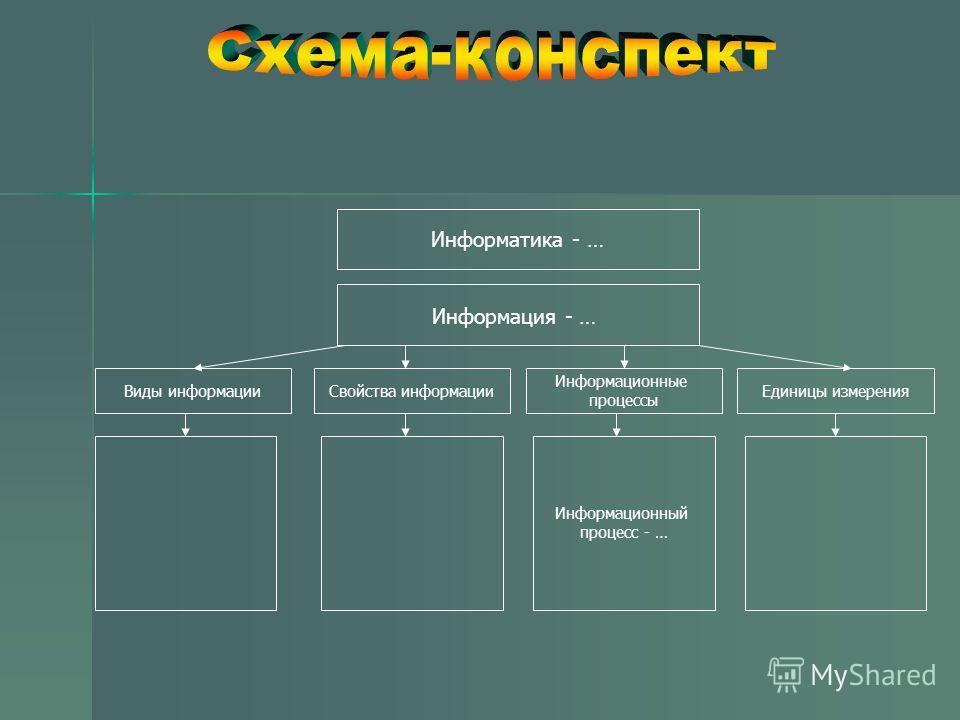 Информатика - … Информация - … Единицы измеренияВиды информацииСвойства информации Информационные процессы Информационный процесс - …