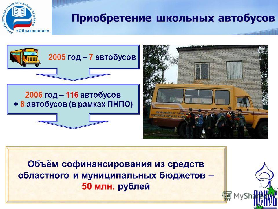 Приобретение школьных автобусов 2005 год – 7 автобусов 2006 год – 116 автобусов + 8 автобусов (в рамках ПНПО) Объём софинансирования из средств областного и муниципальных бюджетов – 50 млн. рублей