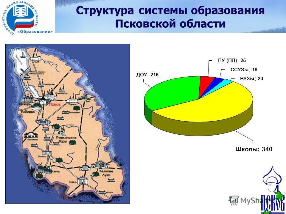 Структура системы образования Псковской области ПУ (ПЛ); 25 ССУЗы; 19 ВУЗы; 20 Школы; 340 ДОУ; 216