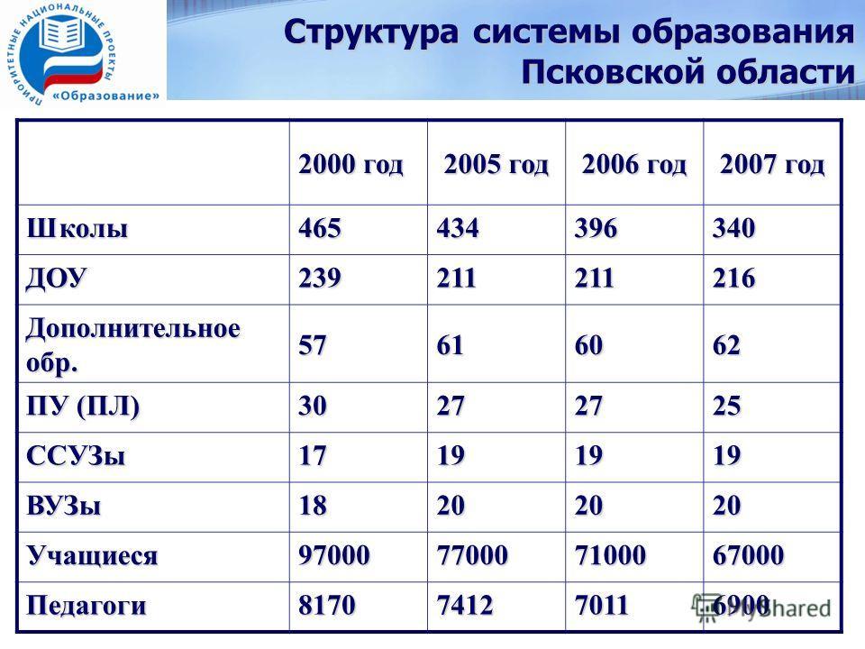 Структура системы образования Псковской области 2000 год 2005 год 2006 год 2007 год Школы465434396340 ДОУ239211211216 Дополнительное обр. 57616062 ПУ (ПЛ) 30272725 ССУЗы17191919 ВУЗы18202020 Учащиеся97000770007100067000 Педагоги8170741270116900