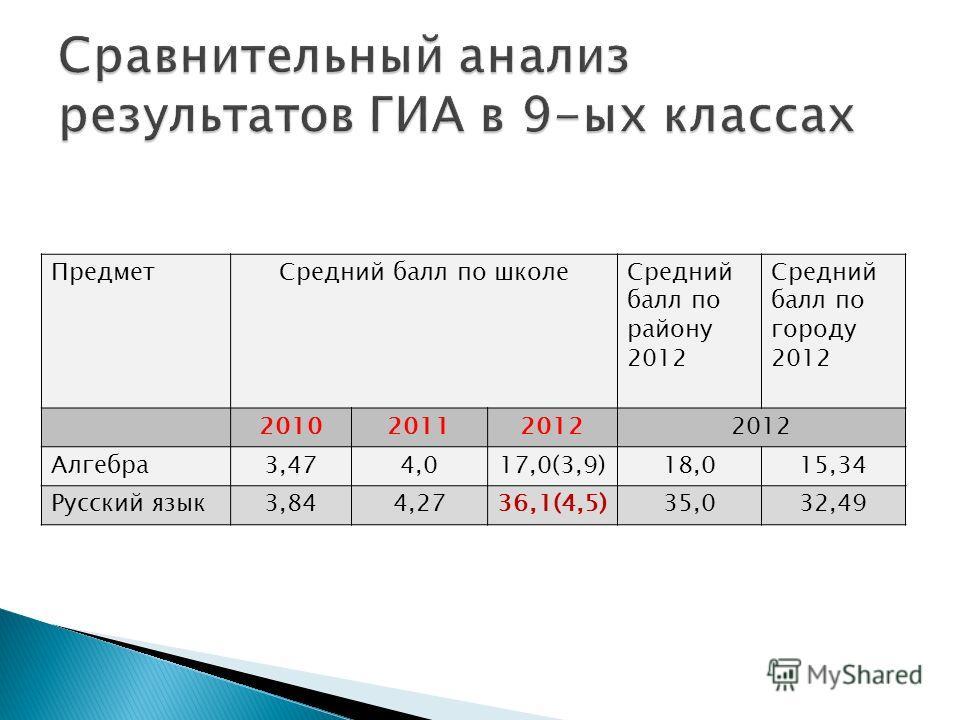 ПредметСредний балл по школеСредний балл по району 2012 Средний балл по городу 2012 201020112012 Алгебра3,474,017,0(3,9)18,015,34 Русский язык3,844,2736,1(4,5)35,032,49