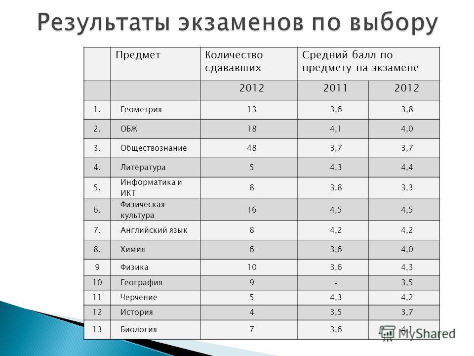 ПредметКоличество сдававших Средний балл по предмету на экзамене 201220112012 1.Геометрия133,63,8 2.ОБЖ184,14,0 3.Обществознание483,7 4.Литература54,34,4 5. Информатика и ИКТ 83,83,3 6. Физическая культура 164,5 7.Английский язык84,2 8.Химия63,64,0 9