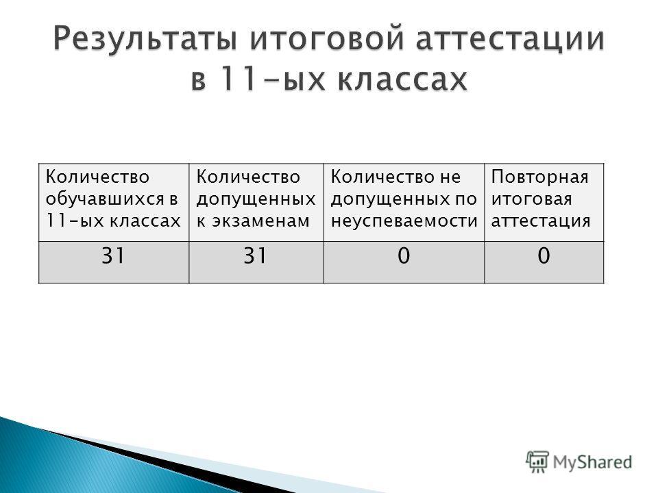Количество обучавшихся в 11-ых классах Количество допущенных к экзаменам Количество не допущенных по неуспеваемости Повторная итоговая аттестация 31 00