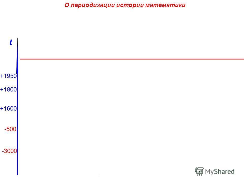 О периодизации истории математики В.В. Бобынин (1849-1919) А.Н. Колмогоров А.Д. Александров (1912-1999) Д.А. Гудков Дедуктивная математика Современная математика Современная математика Абстрактная математика Современная математика Современная математ