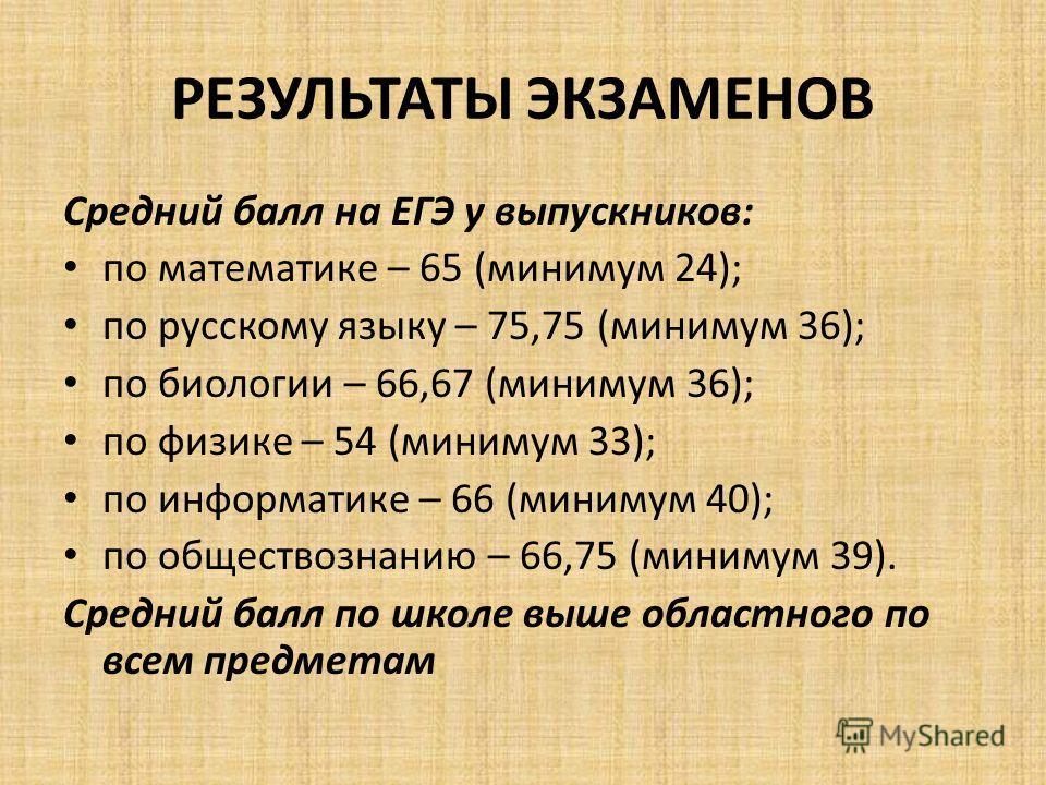 РЕЗУЛЬТАТЫ ЭКЗАМЕНОВ Средний балл на ЕГЭ у выпускников: по математике – 65 (минимум 24); по русскому языку – 75,75 (минимум 36); по биологии – 66,67 (минимум 36); по физике – 54 (минимум 33); по информатике – 66 (минимум 40); по обществознанию – 66,7