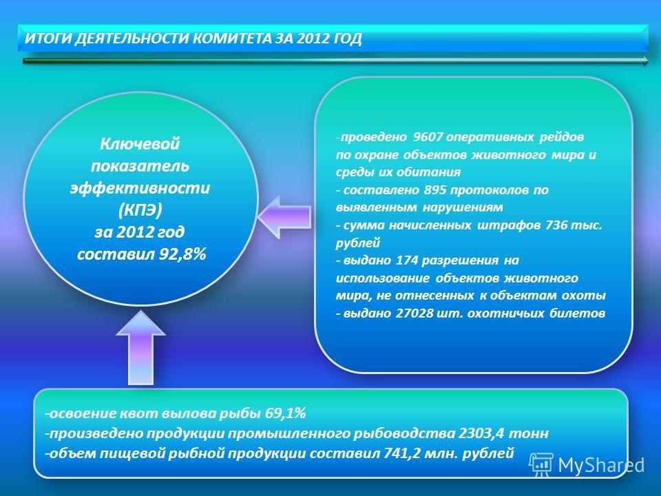ИТОГИ ДЕЯТЕЛЬНОСТИ КОМИТЕТА ЗА 2012 ГОД Ключевой показатель эффективности (КПЭ) за 2012 год составил 92,8% Ключевой показатель эффективности (КПЭ) за 2012 год составил 92,8% -проведено 9607 оперативных рейдов по охране объектов животного мира и среды