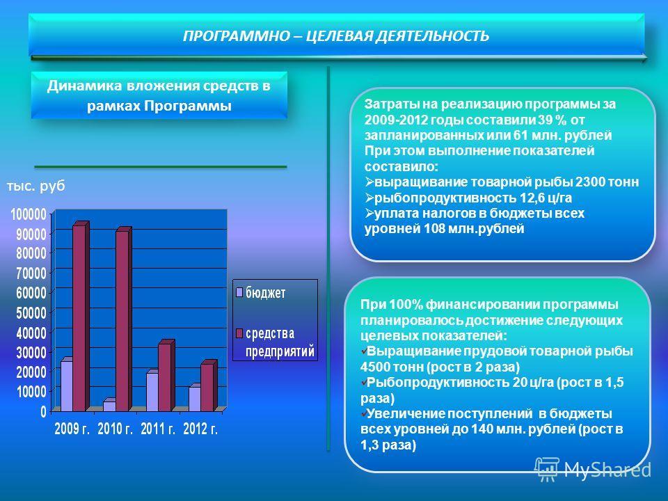 ПРОГРАММНО – ЦЕЛЕВАЯ ДЕЯТЕЛЬНОСТЬ Динамика вложения средств в рамках Программы Затраты на реализацию программы за 2009-2012 годы составили 39 % от запланированных или 61 млн. рублей При этом выполнение показателей составило: выращивание товарной рыбы