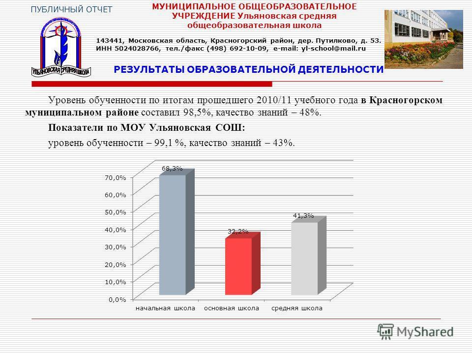 Уровень обученности по итогам прошедшего 2010/11 учебного года в Красногорском муниципальном районе составил 98,5%, качество знаний – 48%. Показатели по МОУ Ульяновская СОШ: уровень обученности – 99,1 %, качество знаний – 43%. РЕЗУЛЬТАТЫ ОБРАЗОВАТЕЛЬ