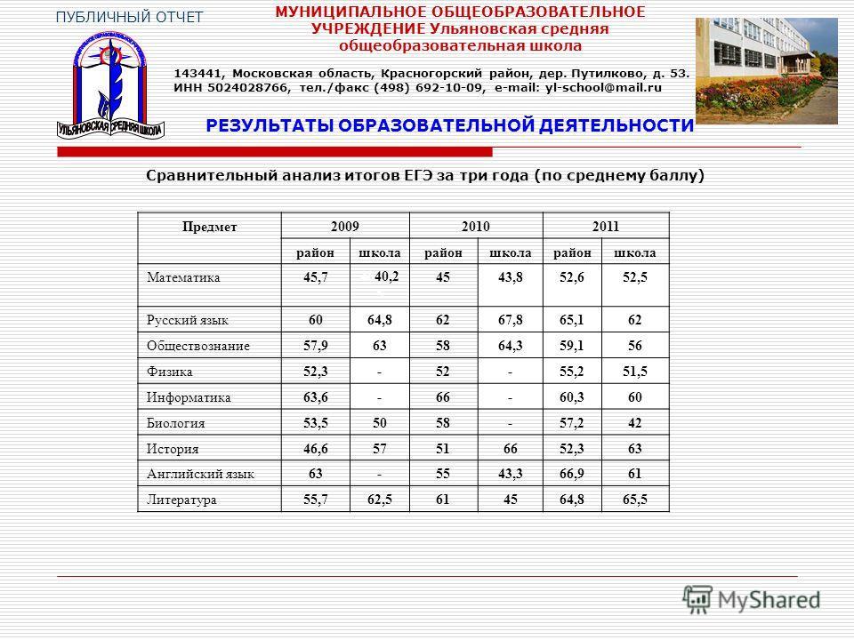 Сравнительный анализ итогов ЕГЭ за три года (по среднему баллу) РЕЗУЛЬТАТЫ ОБРАЗОВАТЕЛЬНОЙ ДЕЯТЕЛЬНОСТИ ПУБЛИЧНЫЙ ОТЧЕТ МУНИЦИПАЛЬНОЕ ОБЩЕОБРАЗОВАТЕЛЬНОЕ УЧРЕЖДЕНИЕ Ульяновская средняя общеобразовательная школа 143441, Московская область, Красногорск