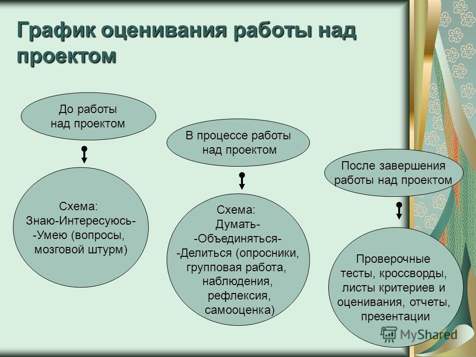График оценивания работы над проектом До работы над проектом В процессе работы над проектом После завершения работы над проектом Схема: Знаю-Интересуюсь- -Умею (вопросы, мозговой штурм) Схема: Думать- -Объединяться- -Делиться (опросники, групповая ра