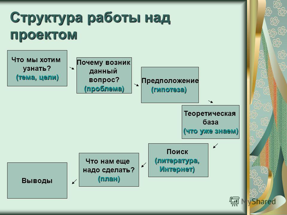 Структура работы над проектом Что мы хотим узнать? (тема, цели) Почему возник данный вопрос?(проблема) Предположение(гипотеза) Теоретическая база (что уже знаем) Что нам еще надо сделать?(план) Поиск(литература,Интернет) Выводы